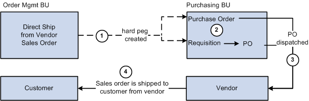 Pegging Supply and Demand Chapter 6 5. The stock from the vendor or the sending inventory business unit (or both) is putaway in the destination inventory business unit.