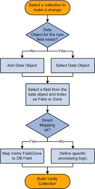 Chapter 7 Implementing the Verity Search Engine The following diagram illustrates the change order process. You can dynamically add or remove records and fields from the Verity search engine.