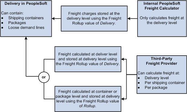 Setting Up Delivery Management and Freight Calculations Chapter 2 Receiving Freight Charges Freight charges can be passed from an external third-party freight system or calculated by the internal