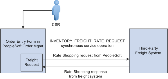 Defining External Third-Party Freight Integration Chapter 3 Asynchronous: An asynchronous transaction is a transaction request that is sent to a destination where the sender is not expecting or