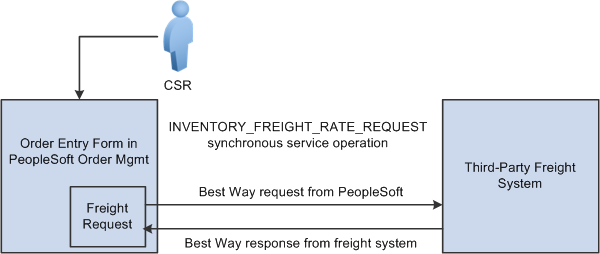 Defining External Third-Party Freight Integration Chapter 3 Best way business process flow from PeopleSoft Order Management 1. The CSR answers the phone and takes the customer's order.
