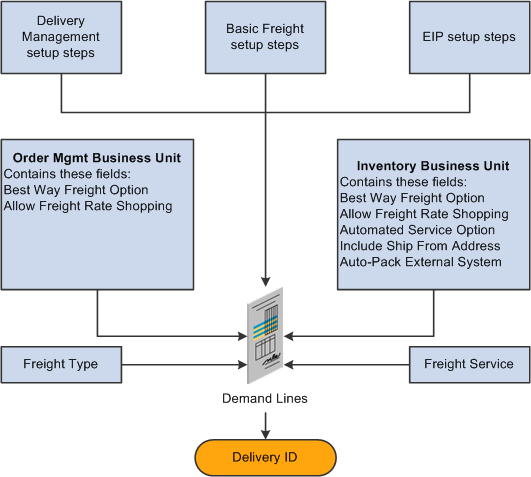 Defining External Third-Party Freight Integration Chapter 3 1. Basic Setup: This section discusses the freight setup steps that are needed for all freight configurations.