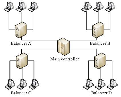 III. NEED OF PARALLEL PROCESSING IN CLOUD COMPUTING Parallel processing can be achieved on cloud servers with the help of Load balancing.