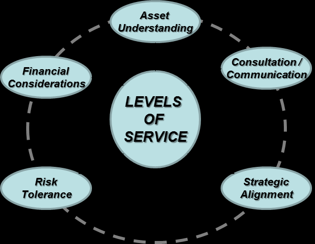Figure 5: Levels of Service (InfraGuide 2002) Asset understanding refers to the knowledge about the inventory, condition and performance of infrastructure that provide the community its services: