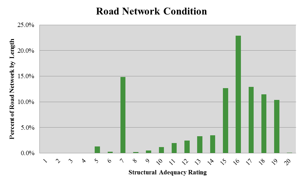 Figure 8: Percentage of Road Network Condition Distribution of Road Section Conditions The road network is in good condition, having 83% of the network length been rated at a 10 or higher.