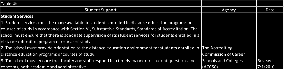 Evaluation and Assessment Shattuck (2012) states, Open and distance learning providers who have enjoyed freedom from external scrutiny may resist attempts at external regulation and auditing and look