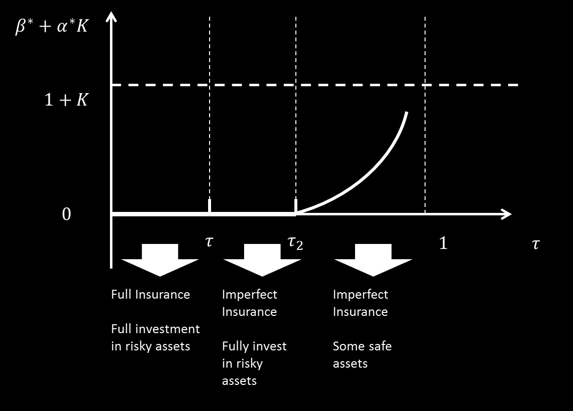 Figure 1: Systemic Risk and Liquidity Reserves Buer the systemic risk is in the intermediate level, the total allocative caital also reaches the highest level, and insurees are imerfectly insured,