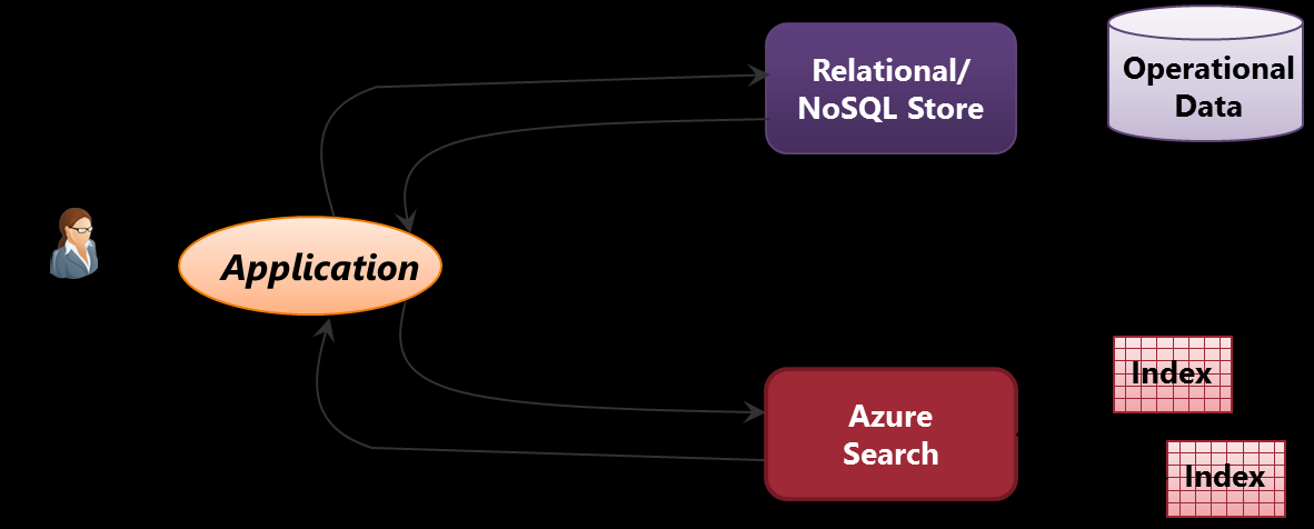 Understanding Azure Search How should an application let its users interact with data? The answer is obvious: It depends.