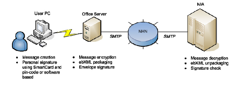 Figure 10: Message protocol overview The IT management underlines that the real challenges in deploying and extending the Norwegian e-health infrastructure are not technical, but