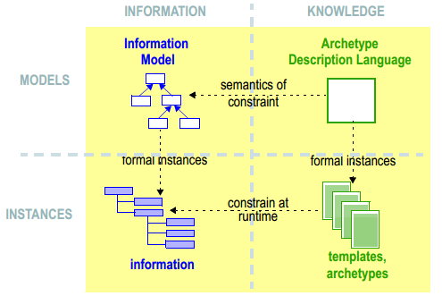 The Business Case Approach Clinical Information Modeling OpenEHR Clinical Ontology Knowledge