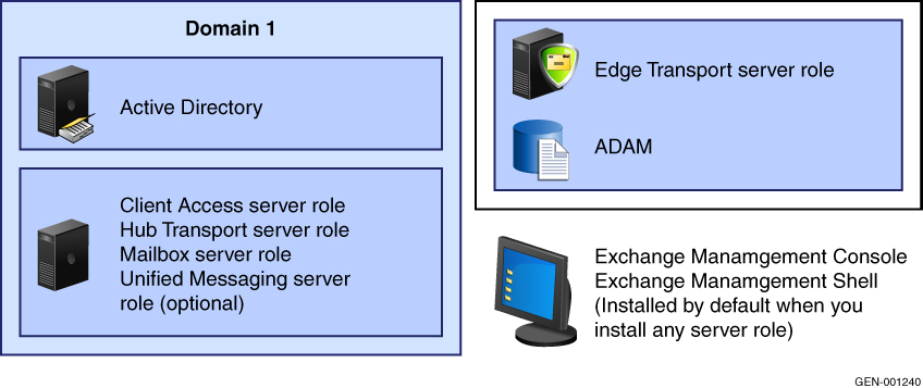 Exchange Server 2007 Backup and Recovery Scenarios Exchange backup scenarios This section describes the various Exchange backup scenarios and the respective configurations requirements: Exchange