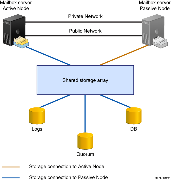 Exchange Server 2007 Backup and Recovery Scenarios For example, if a physical disk resource is assigned to node 1 of a two-node cluster, node 2 cannot access the disk resource until node 1 is taken