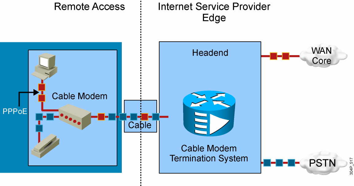 Example: Data and Voice over Cable 2007 Cisco