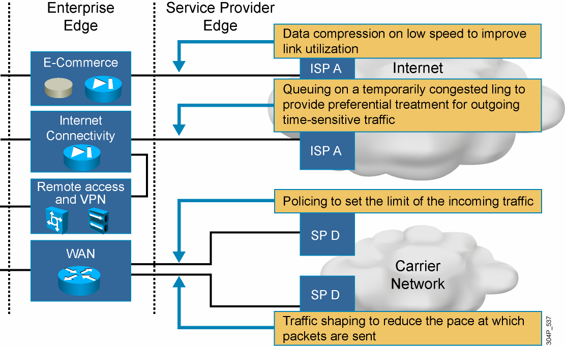 Data Compression and QoS to Optimize Bandwidth Usage