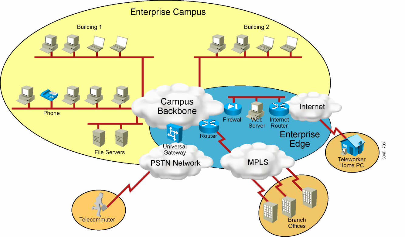 Role of a WAN 2007 Cisco Systems,