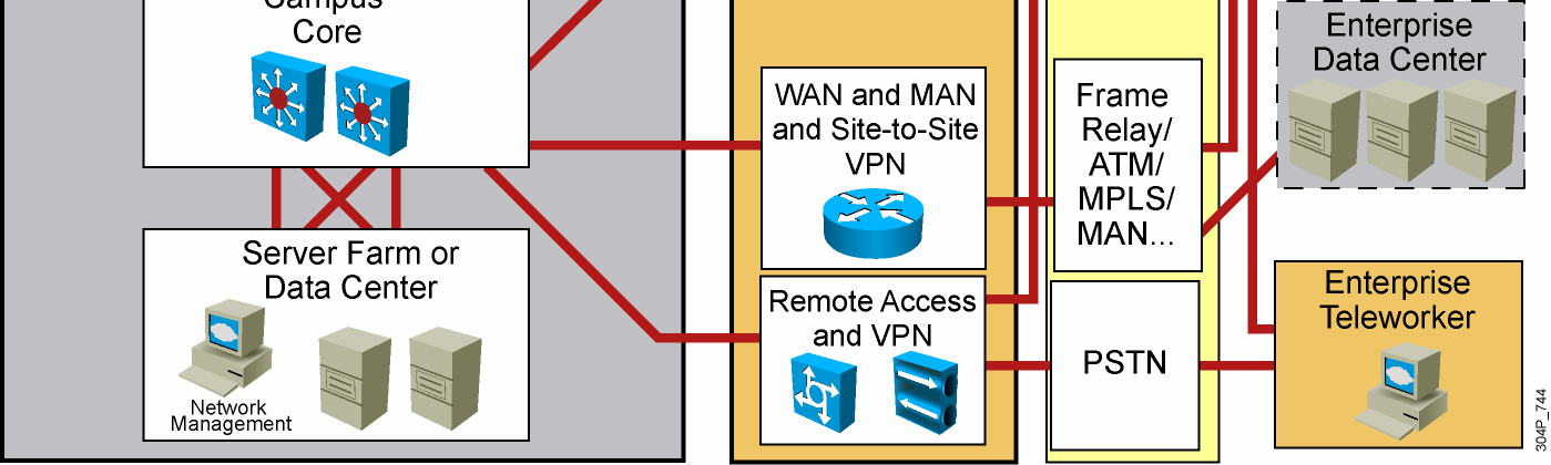 Types of WAN Interconnections 2007 Cisco
