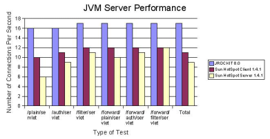 Selecting a Java Environment! Linux JDK was required to run the application and tools J2SE JDK from Sun (java.sun.com)