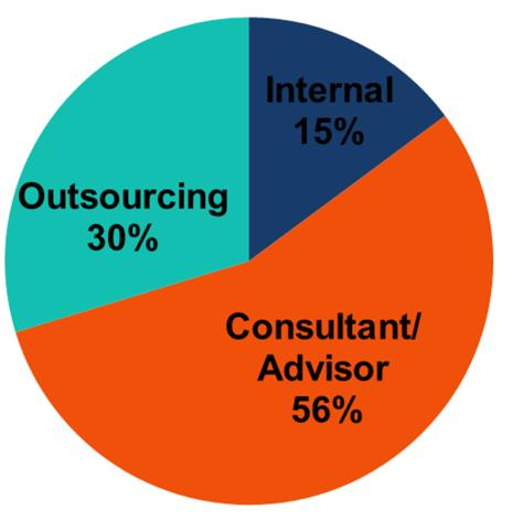 Evaluating investment outsourcing Investment outsourcing continues to grow in use by nonprofits and that trend does not appear to be slowing down.