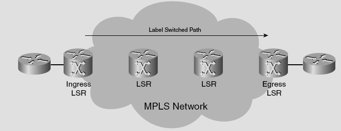 Figure.1 MPLS Domain This paper considers security based on new Threshold Secret Sharing (TSS) scheme where the shares obtained are send over multiple disjoint paths.
