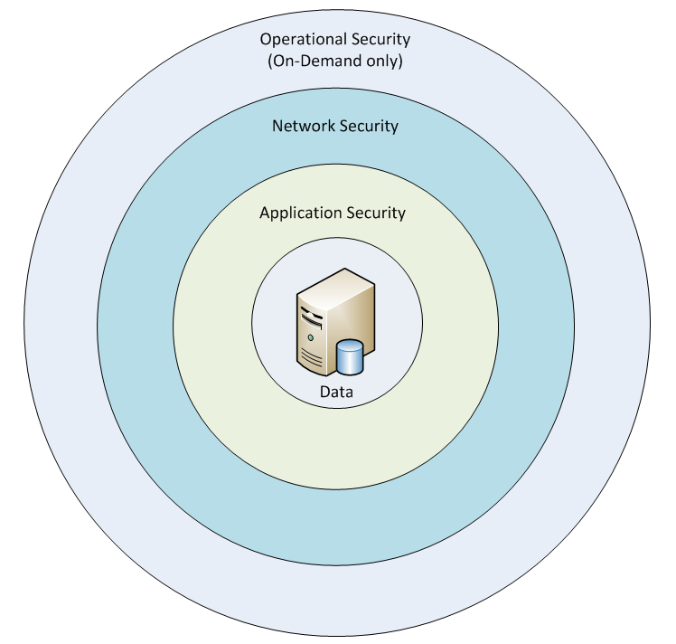 Operational Security (On-Demand Only) Who Should Read This Paper? This document describes security aspects of Serena Service Manager (SSM).