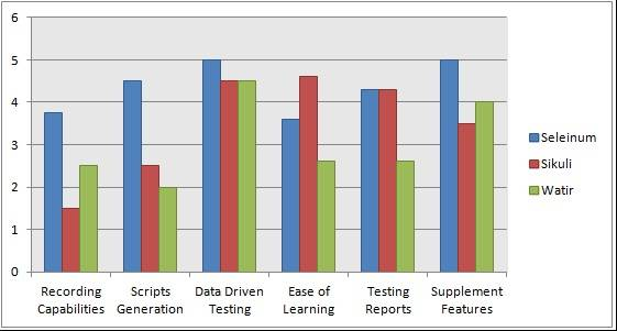 a comparative study on open source asic tools A comparative study on open source asic tools in this research, it mainly concentrates on available open source and freeware eda tools with its usage on ic design and development process are published: thu, 31 aug 2017.