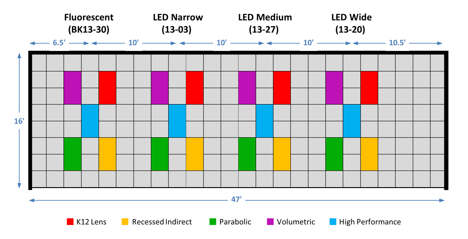 Figure 5. Reflected ceiling plan of PNNL lighting mockup facility, showing the layout of five troffer types lamped with four types of fluorescent or LED lamps.