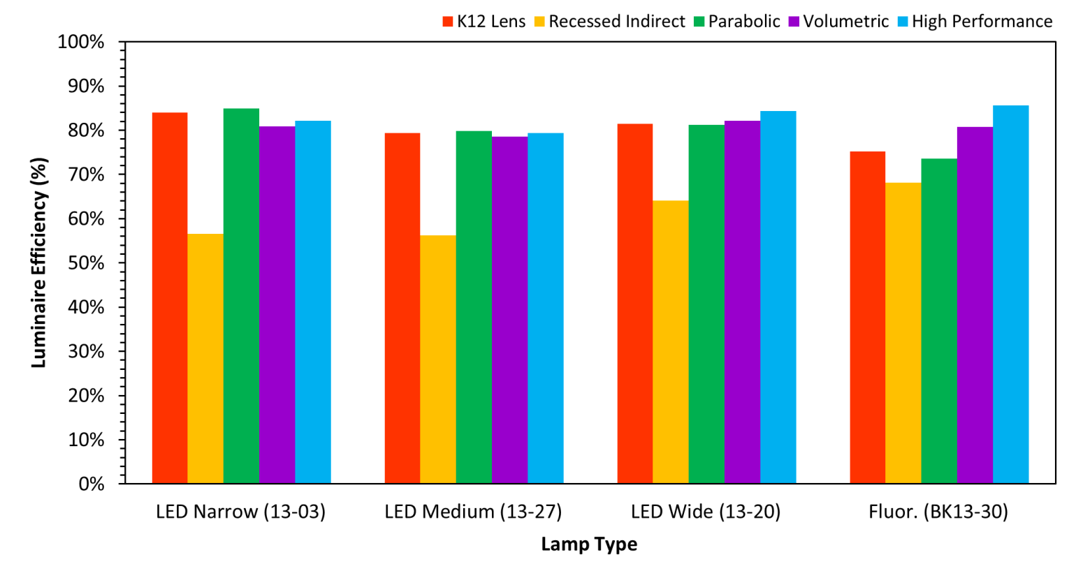 Figure 8. Luminaire efficiency (%) by lamp and troffer type. Another important note about luminaire efficiency is the role of ambient temperature on the performance of both LED and fluorescent lamps.