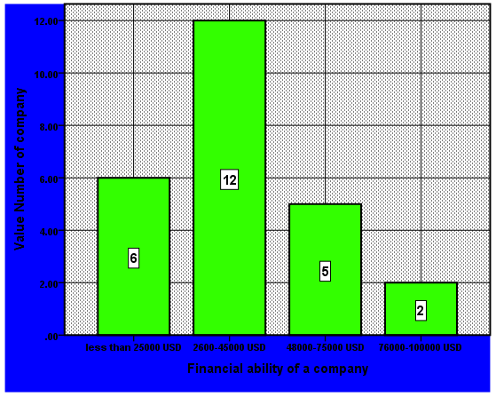 Fig (2): Number of software developers B. Financial Ability The establishment of Software Development Company depends basically on financial ability rather than well trained and expert developers.