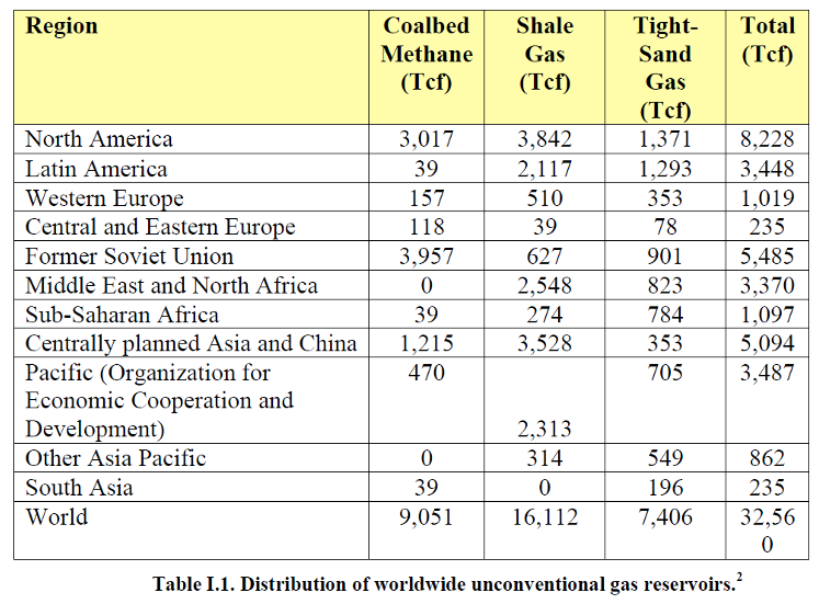 World Unconventional Gas Estimates Recent total Reserves (ARI 2010) 16,500 1,000