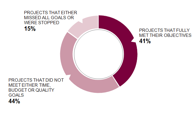 Practitioners reported that on average only 41% of projects were considered successful Project Success Rates 44% of all projects failed to meet either time, budget or quality goals, while 15% either