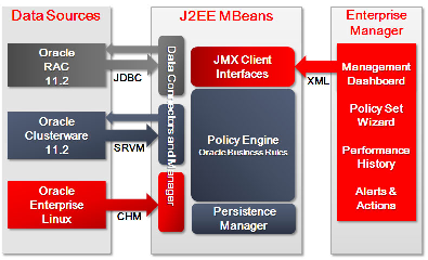 Figure 4: QoS Management Architecture The performance evaluation occurs once a minute and results in a recommendation.