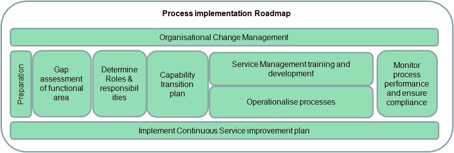 Process implementation roadmap We are currently here This roadmap will be followed for every process in each business areas Preparation & Gap assessment Determine the existence / maturity of process
