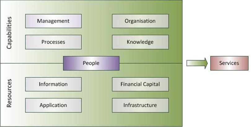By building the set of specialised organisational