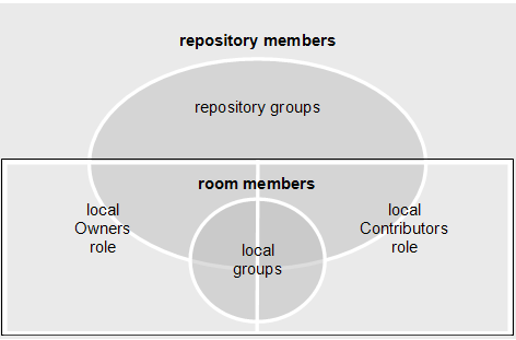 Collaborate with Other Users About room membership Room members are a set of repository users, groups, and roles that are on the room s member list.