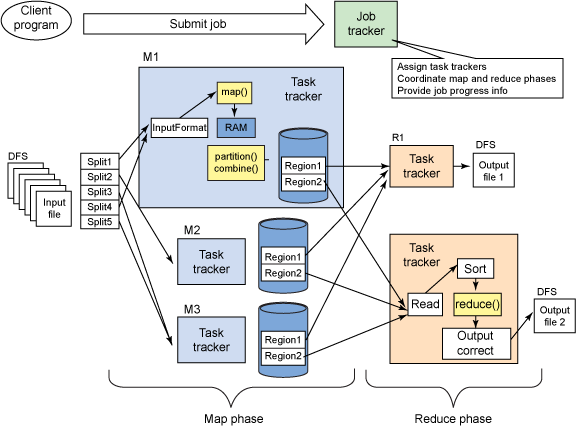 Figure 5: Map Reduce and HDFS System Architecture Map Reduce is a programming model to process large volumes of data generally in tuple (pair) lists like [student marks], [employee salary], [liquid