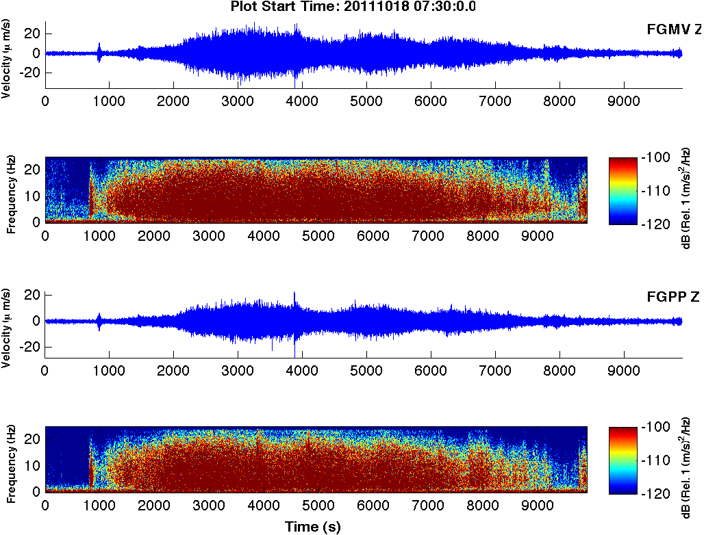 492 B. Faria and J. F. B. D. Fonseca: Cape Verde Islands geophysical network Fig. 6. Example of a cigar-shaped event recorded on Fogo on 18 October 211 at 7:3 UTC.