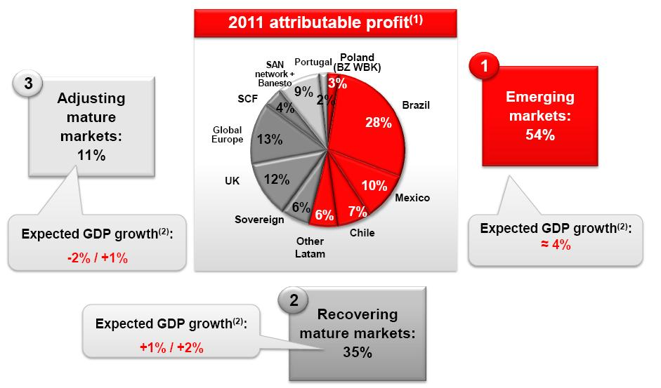 Expected GDP growth age for 2012-2013 Source: