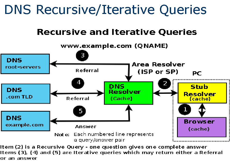 DNS Queries Recursive Queries requested server will provide answer Optional Iterative