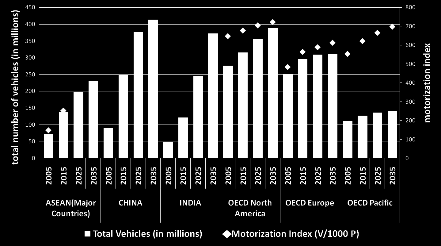Increasing Motorization in Asia Source: