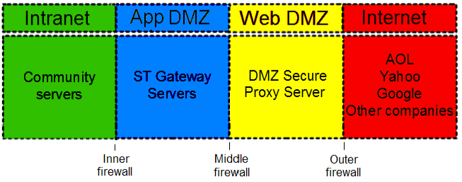 Introduction This guide explains how to enhance security by deploying a DMZ Secure Proxy Server for IBM WebSphere Application Server in a DMZ between an IBM Sametime Gateway servers and the Internet.