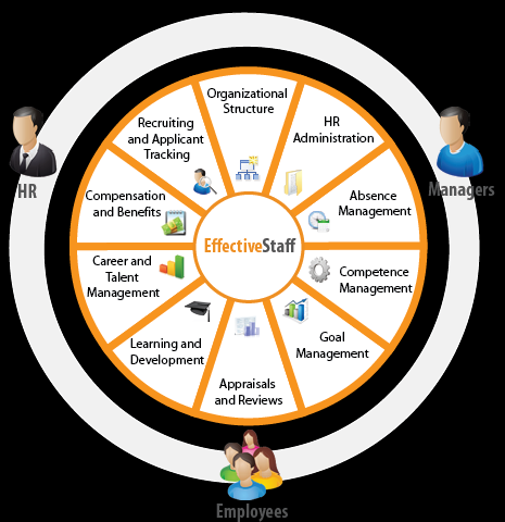 Overview Lanteria is a SharePoint based HRM solution that facilitates and automates the entire HR management cycle in a company.