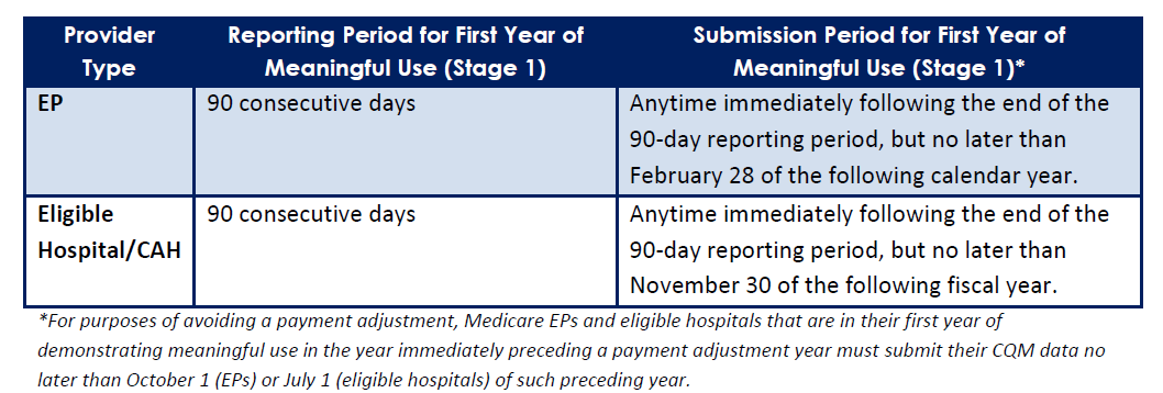 *For purposes of avoiding a payment adjustment, Medicare EPs and eligible hospitals that are in their first year of demonstrating meaningful use in the year
