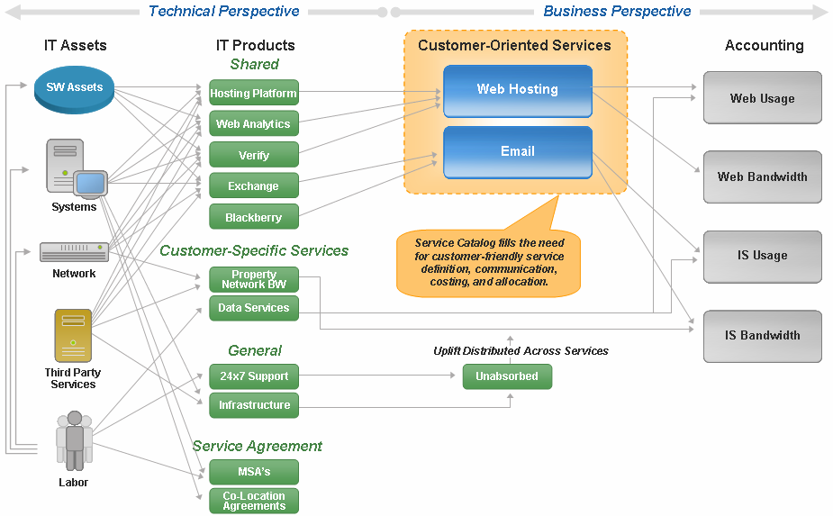 Figure 4: Service Catalog as the Basis for Cost Mapping.