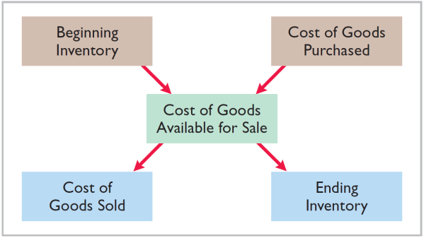 Merchandising Operations Operating Cycles Illustration 5-2 The operating cycle of a merchandising company ordinarily is longer than that of a service company.