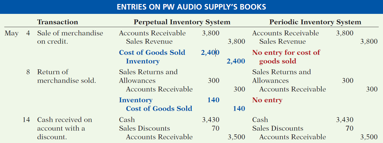 APPENDIX 5B Periodic Inventory System Comparison of Entries Illustration 5B-3 5-65 LO 7