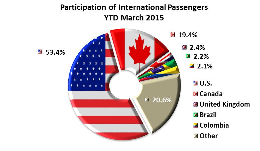 International Visitors to Mexico Arriving by Air International Passengers In the first three-month period of 2015, notes the American air-coming visitors, representing 53.