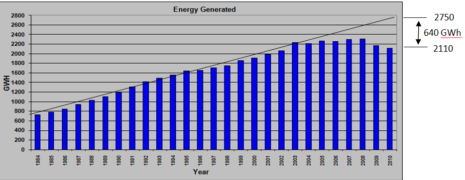 Energy Generated over the past years Energy demand started to be controlled from 2004 Sharp decrease in 2009 is partly due to the reduction in the industrial