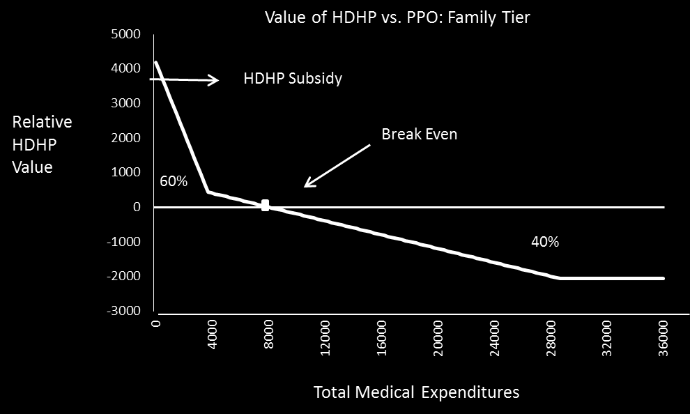 Figure 1: Description of HDHP financial value relative to the PPO in 2012, for the family tier, as a function of total medical expenditures.