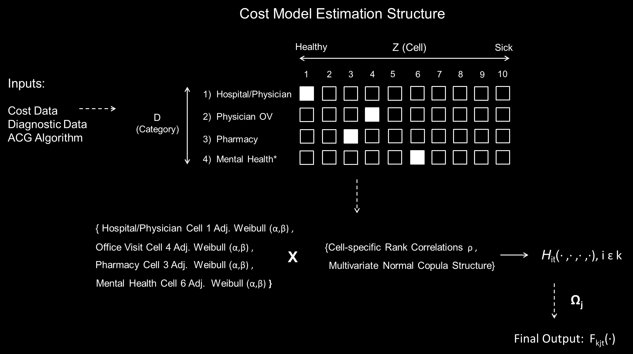 Figure B1: This figure outlines the primary steps of the cost model described in Appendix B.