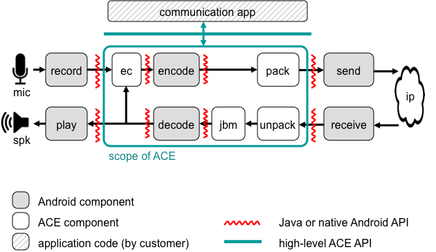 Figure 4: Scope and benefit of using the ACE for building a complete VoIP app